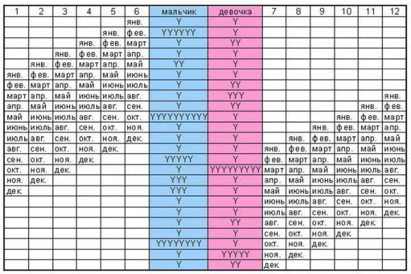 японская таблица определения пола будущего ребенка