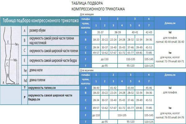 таблица подбора компрессионного белья
