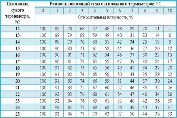 таблица измерения влажности
