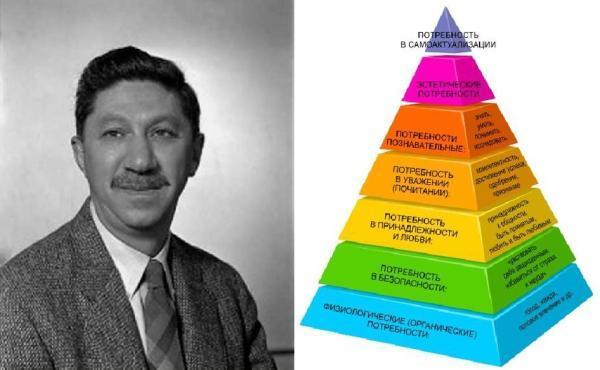 пирамида а маслоу
